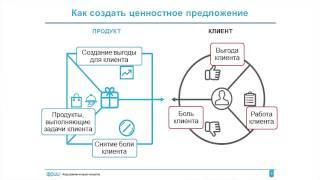ФРИИ Интернет-предпринимательство 5. Ценностное предложение