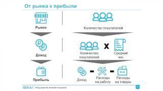 ФРИИ Интернет-предпринимательство 5. Оценка рынка