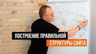 Как создать структуру сайта? Правильное распределение запросов по страницам сайта - Академия SEO