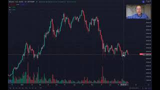 Bitcoin Price  Weekend Update Where do we go from here?