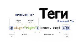 9. Верстка сайта. HTML теги.